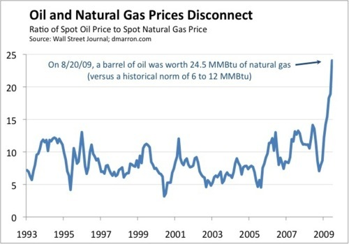 Oil to gas ratio